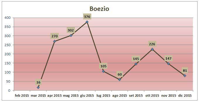 attività mensile Boezio